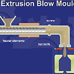 Polymer Processing - Extrusion Blow Moulding